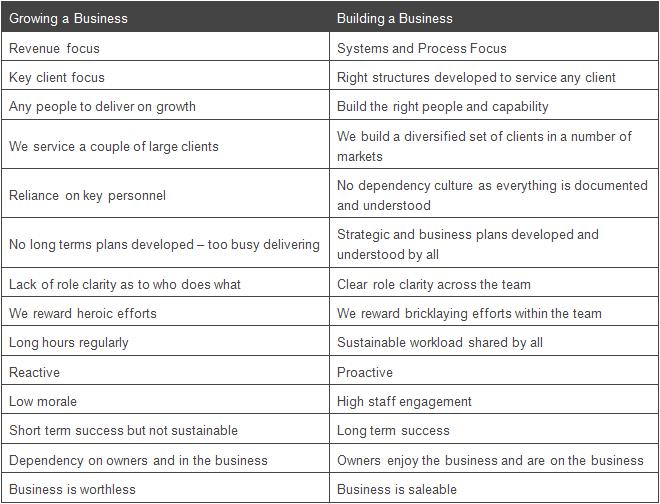 Building versus Growing a Business