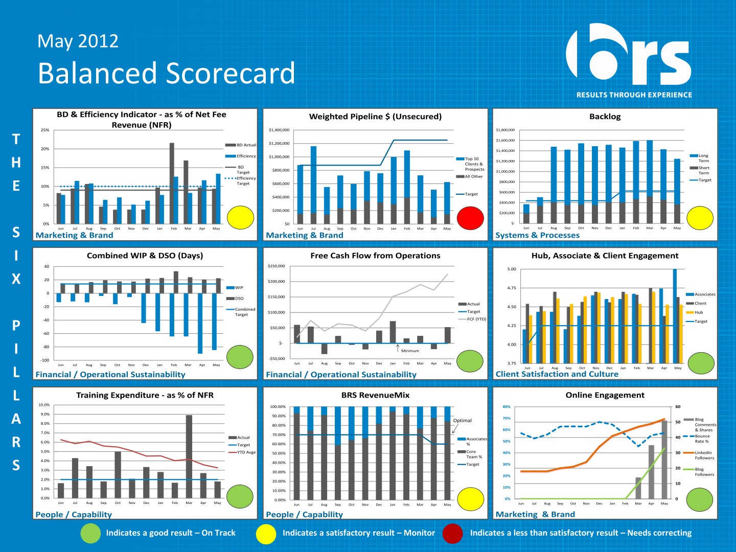 The Balanced Scorecard – Keeping your business on track to success | BRS