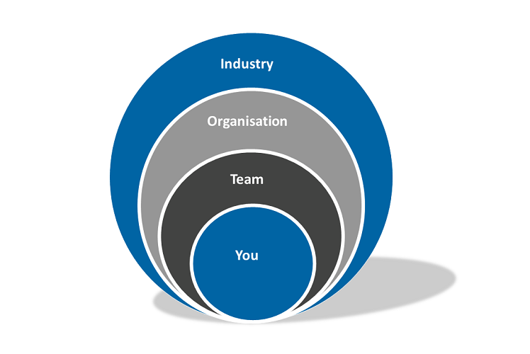 Circular graphic. Items listed in size, each surrounding the last: You, Team, Organisation, Industry