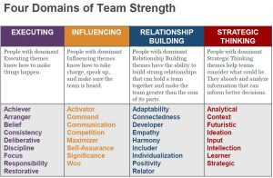 What leadership and development tools do we use and
